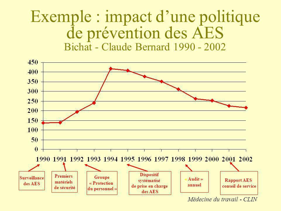 Exemple : impact d'une politique de prévention des AES Bichat - Claude Bernard 1990 - 2002