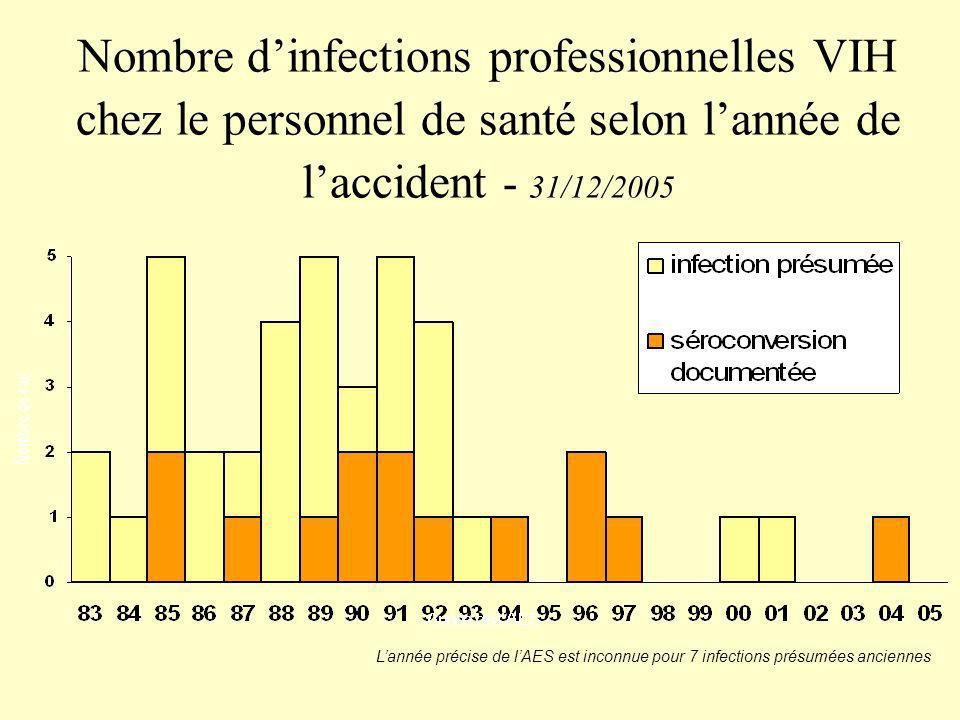Nombre d'infections professionnelles VIH chez le personnel de santé selon l'année de l'accident - 31/12/2005