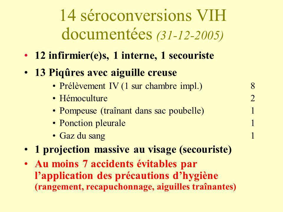 14 séroconversions VIH documentées (31-12-2005)