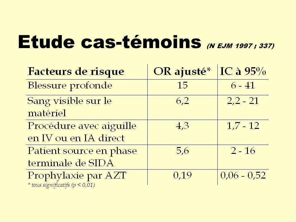 Etude cas-témoins (N EJM 1997 ; 337)