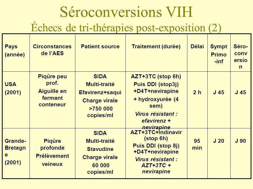 Séroconversions VIH Échecs de tri-thérapies post-exposition (2)
