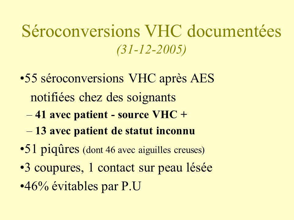 Séroconversions VHC documentées (31-12-2005)