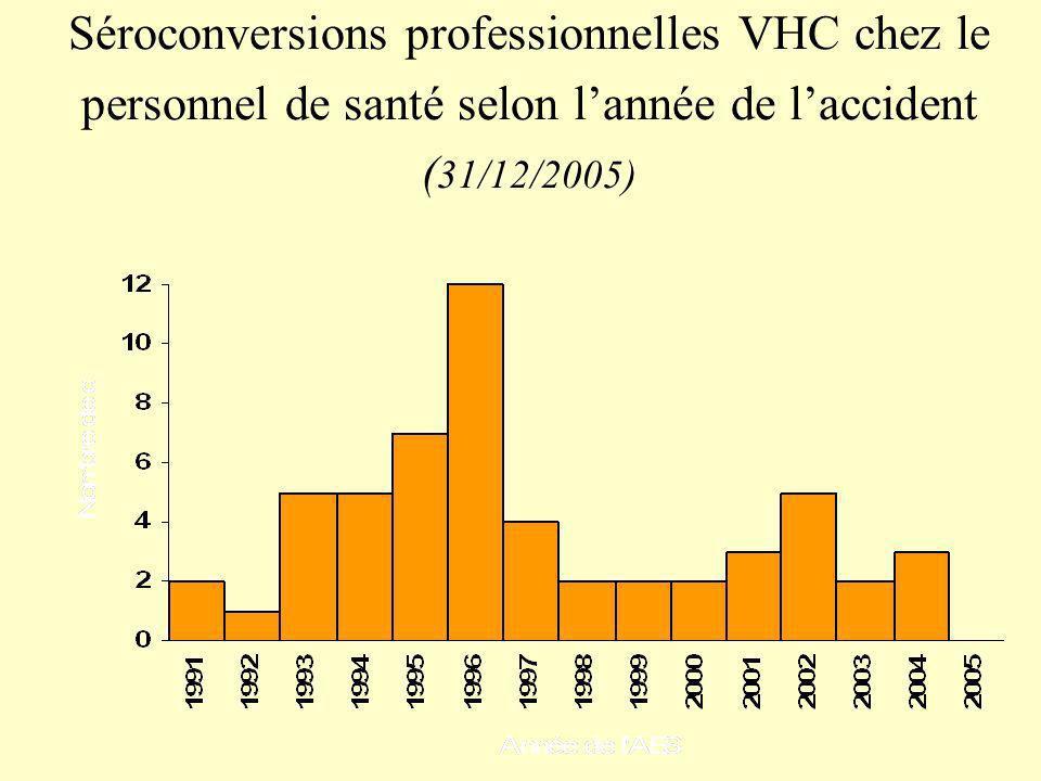 Séroconversions professionnelles VHC chez le personnel de santé selon l'année de l'accident (31/12/2005)