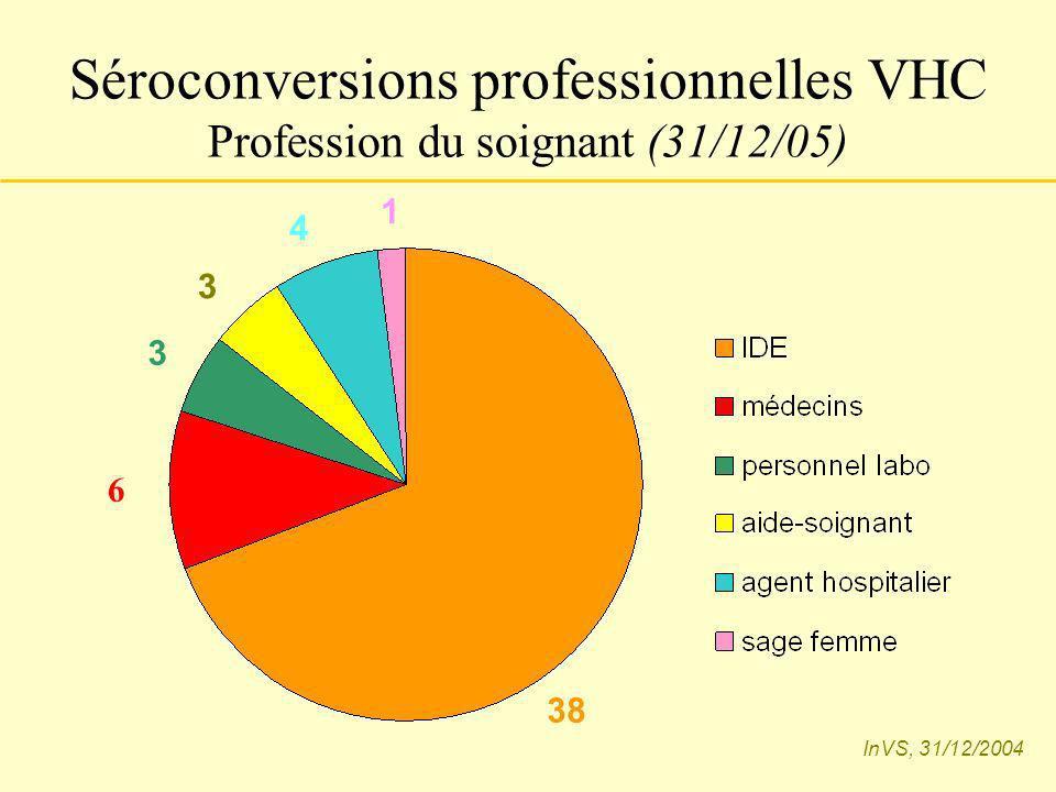 Séroconversions professionnelles VHC Profession du soignant (31/12/05)