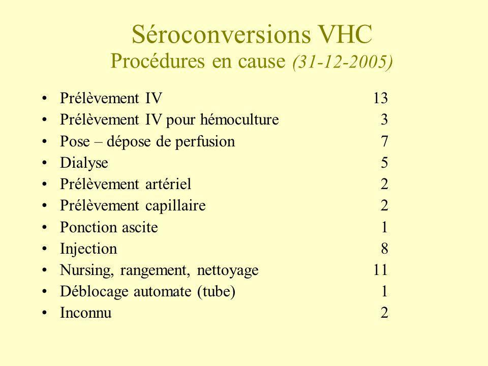 Séroconversions VHC Procédures en cause (31-12-2005)