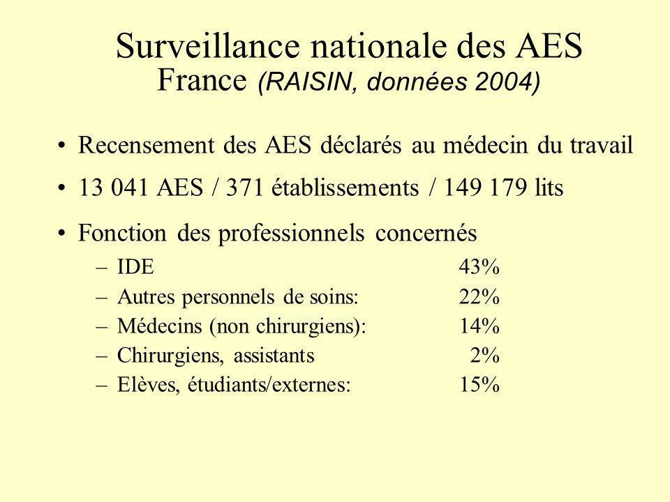 Surveillance nationale des AES France (RAISIN, données 2004)