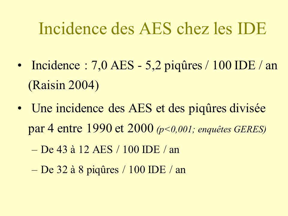 Incidence des AES chez les IDE