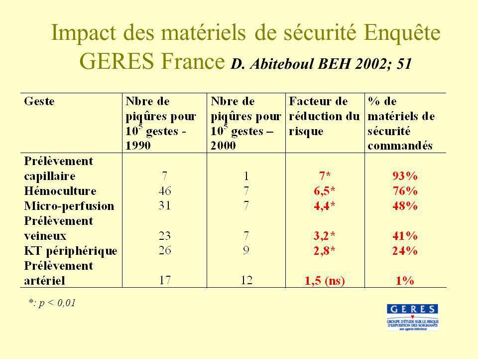 Impact des matériels de sécurité Enquête GERES France D