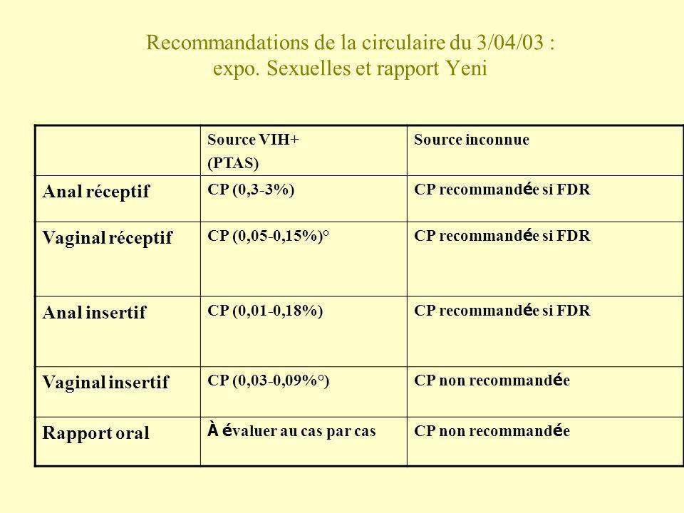Recommandations de la circulaire du 3/04/03 : expo