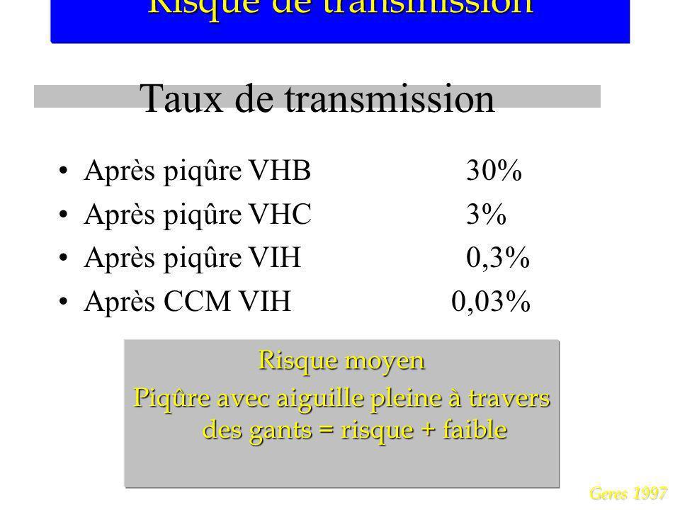 Taux de transmission Risque de transmission Après piqûre VHB 30%