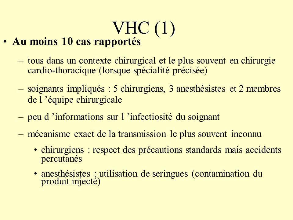 VHC (1) Au moins 10 cas rapportés