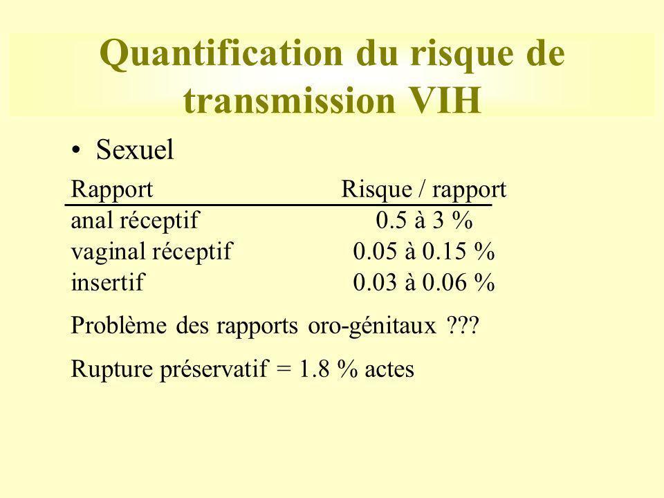 Quantification du risque de transmission VIH