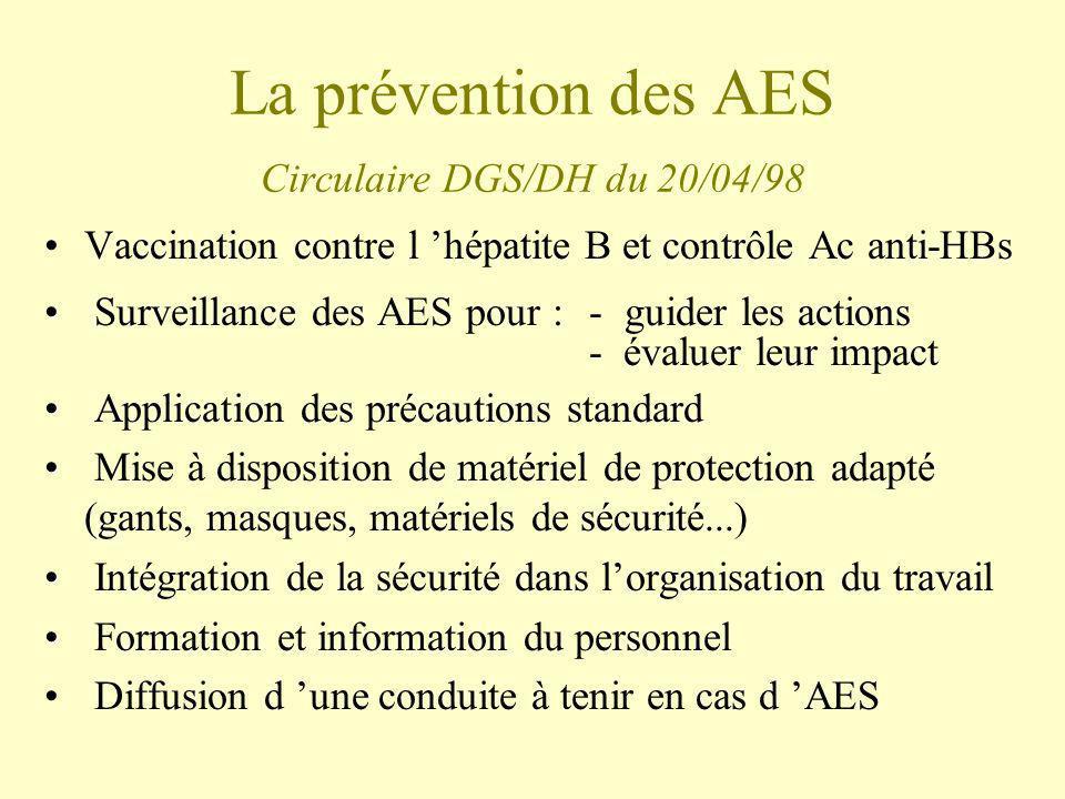 La prévention des AES Circulaire DGS/DH du 20/04/98