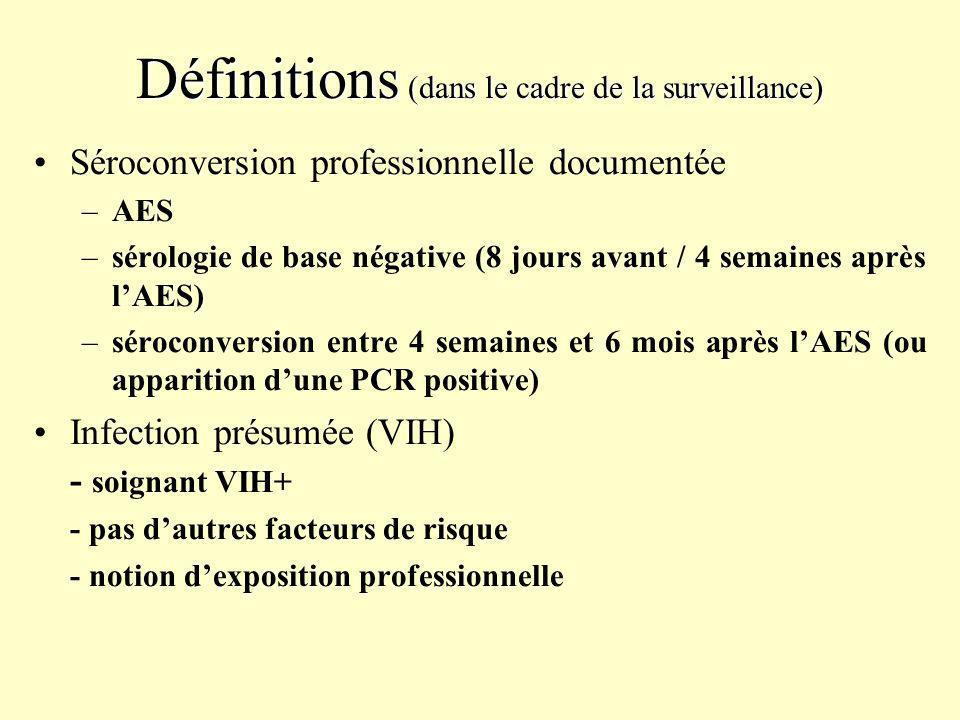 Définitions (dans le cadre de la surveillance)