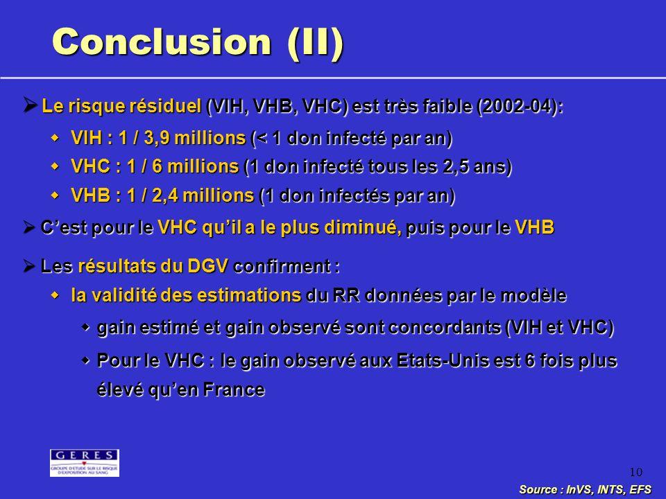 Conclusion (II)Le risque résiduel (VIH, VHB, VHC) est très faible (2002-04): VIH : 1 / 3,9 millions (< 1 don infecté par an)
