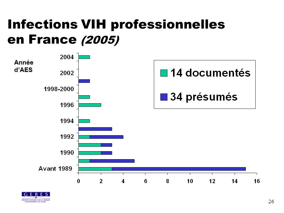Infections VIH professionnelles en France (2005)