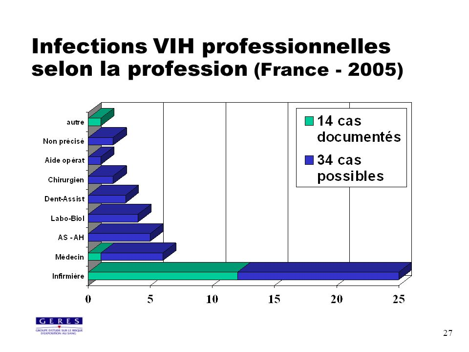 Infections VIH professionnelles selon la profession (France - 2005)
