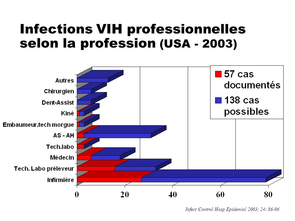 Infections VIH professionnelles selon la profession (USA - 2003)