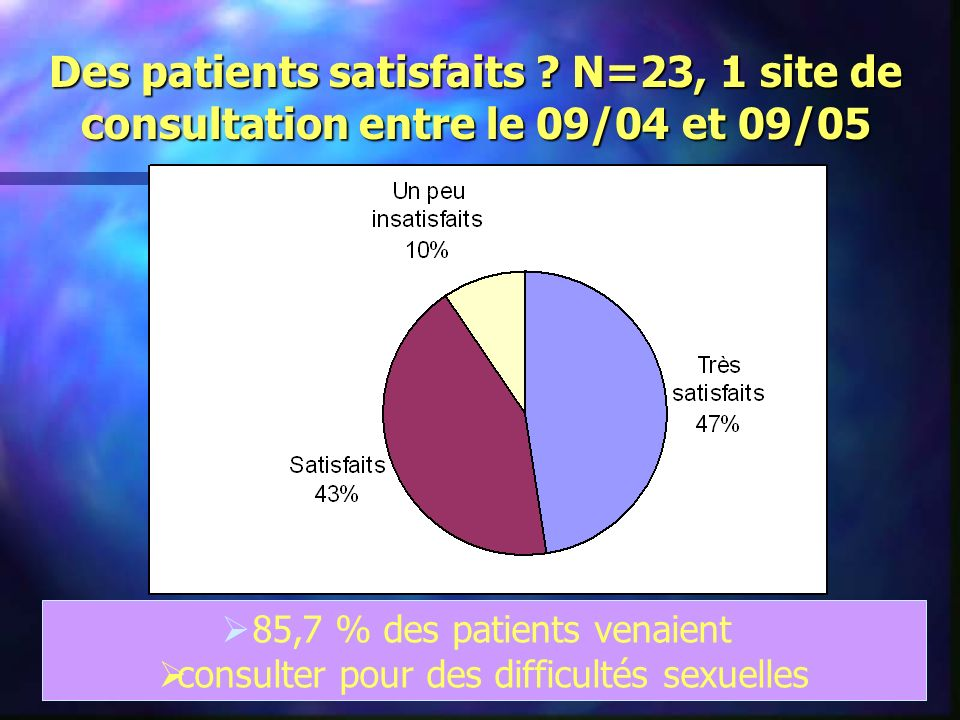 Des patients satisfaits