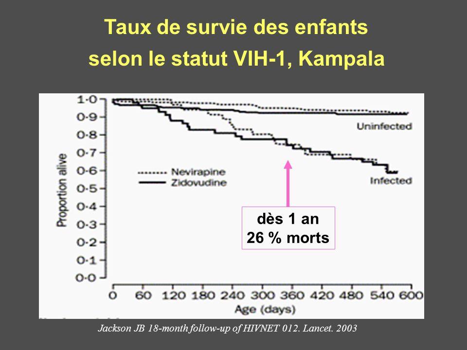 Taux de survie des enfants selon le statut VIH-1, Kampala
