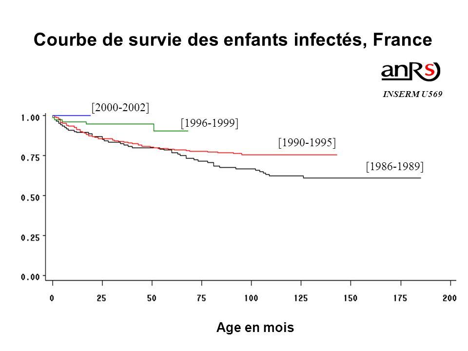 Courbe de survie des enfants infectés, France
