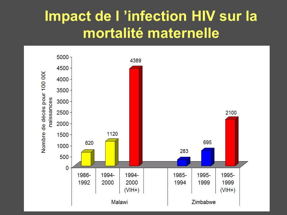Impact de l 'infection HIV sur la mortalité maternelle
