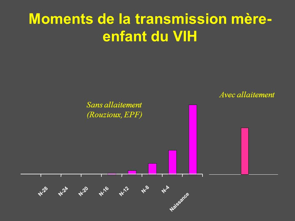 Moments de la transmission mère-enfant du VIH