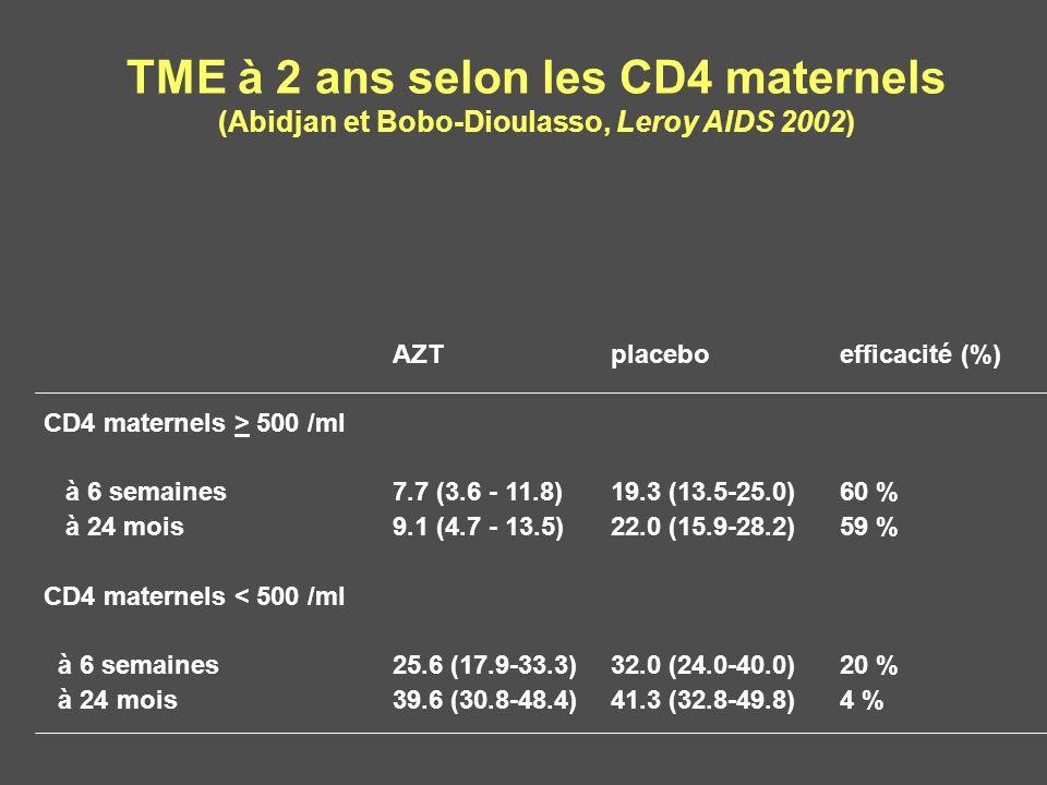 TME à 2 ans selon les CD4 maternels