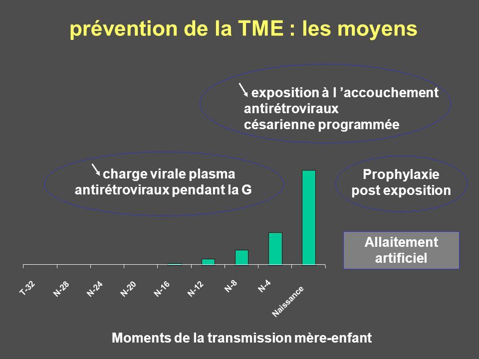 prévention de la TME : les moyens