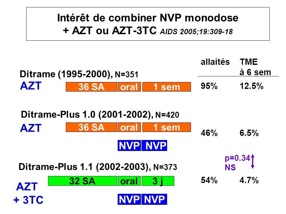 Intérêt de combiner NVP monodose + AZT ou AZT-3TC AIDS 2005;19:309-18