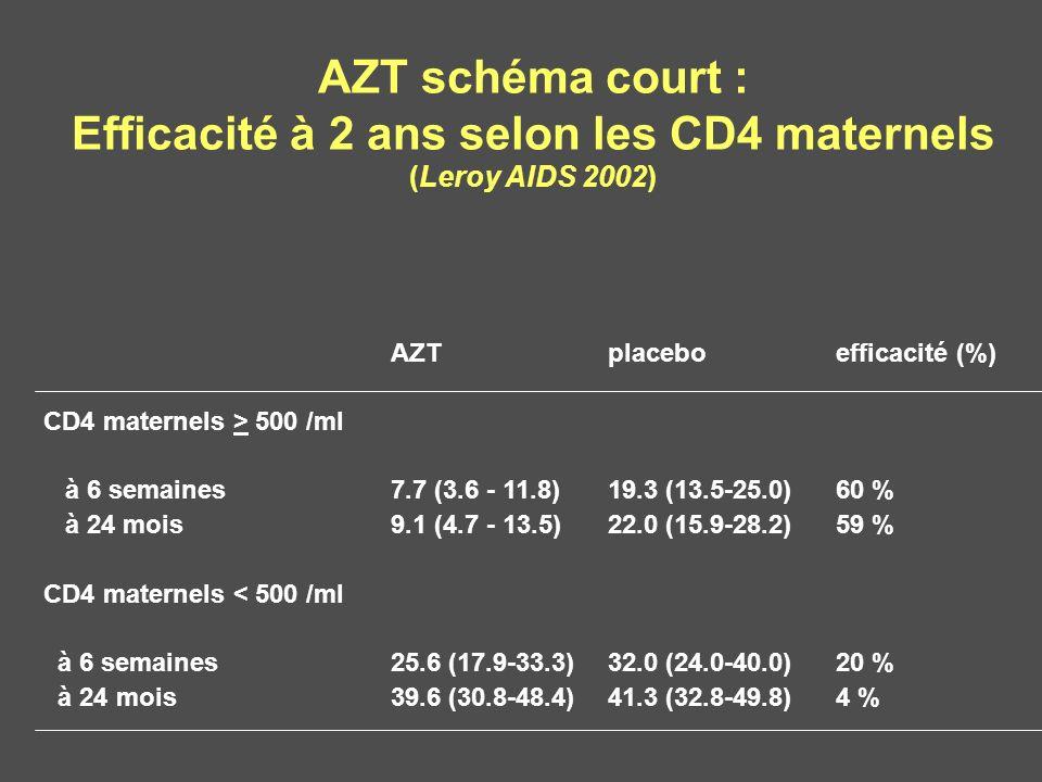 Efficacité à 2 ans selon les CD4 maternels