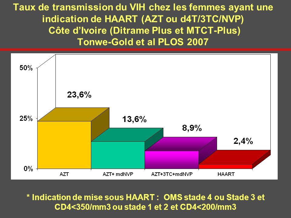 Taux de transmission du VIH chez les femmes ayant une indication de HAART (AZT ou d4T/3TC/NVP) Côte d'Ivoire (Ditrame Plus et MTCT-Plus) Tonwe-Gold et al PLOS 2007