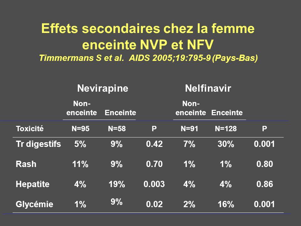 Effets secondaires chez la femme enceinte NVP et NFV Timmermans S et al. AIDS 2005;19:795-9 (Pays-Bas)