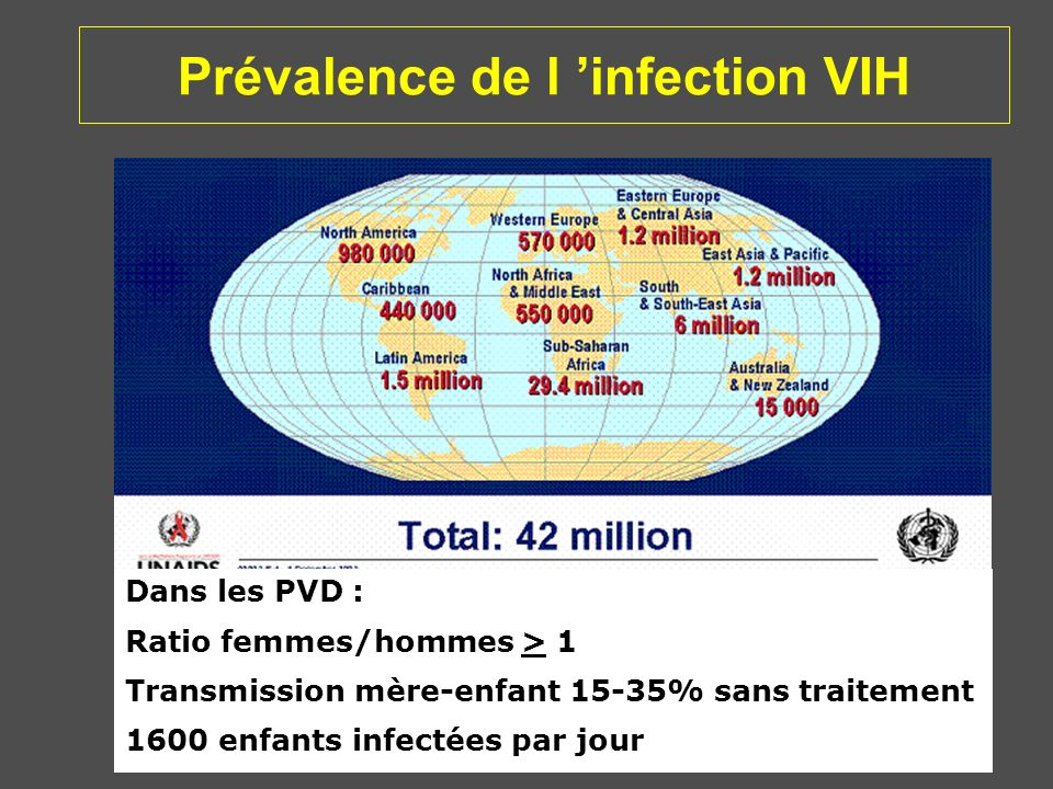 Prévalence de l 'infection VIH