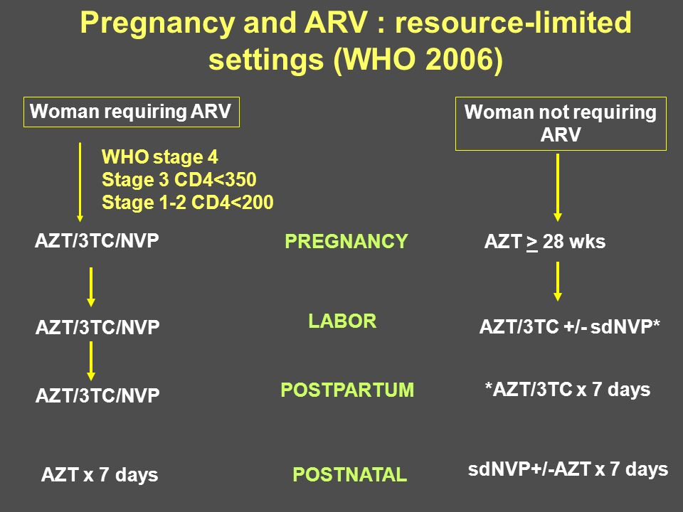 Pregnancy and ARV : resource-limited settings (WHO 2006)