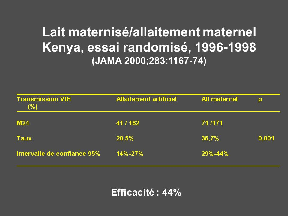Lait maternisé/allaitement maternel Kenya, essai randomisé, 1996-1998