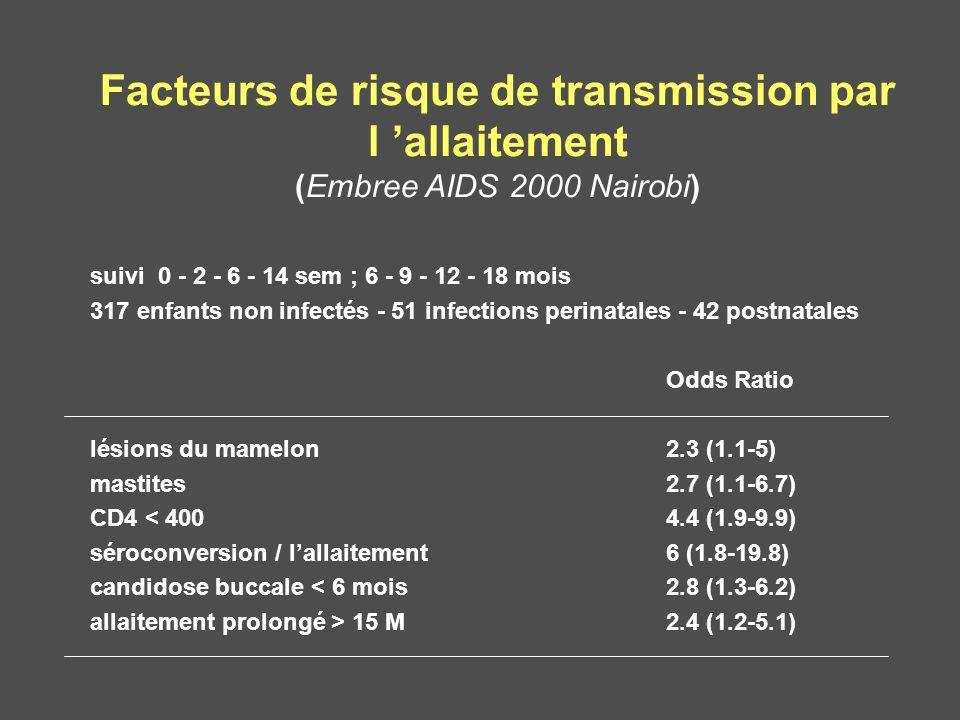 Facteurs de risque de transmission par l 'allaitement