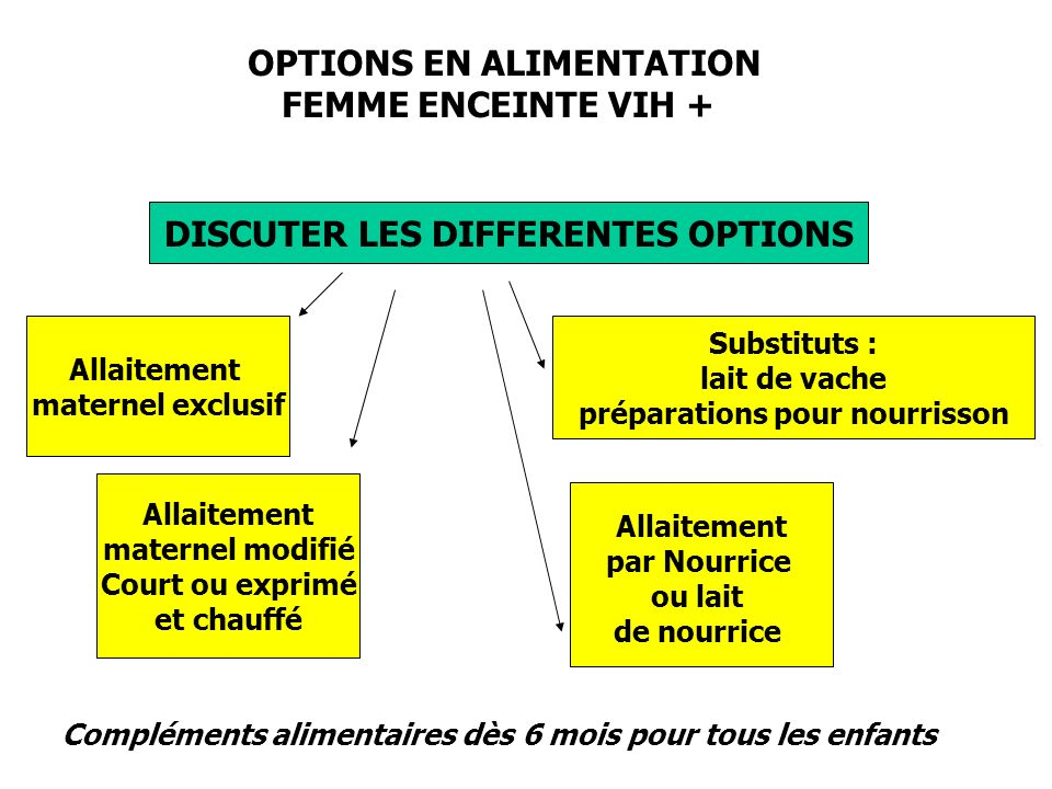 OPTIONS EN ALIMENTATION FEMME ENCEINTE VIH +
