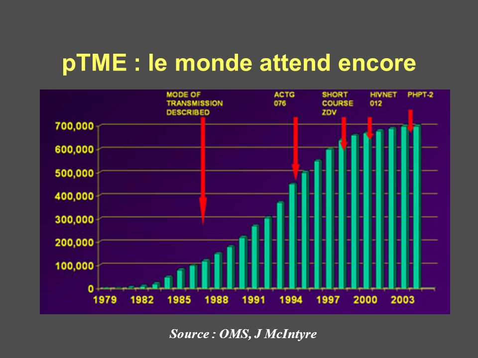 pTME : le monde attend encore