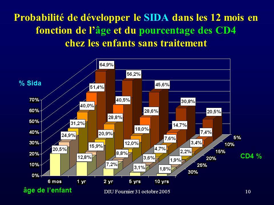 Probabilité de développer le SIDA dans les 12 mois en fonction de l'âge et du pourcentage des CD4 chez les enfants sans traitement