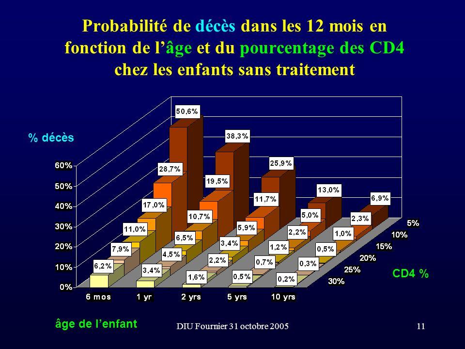 Probabilité de décès dans les 12 mois en fonction de l'âge et du pourcentage des CD4 chez les enfants sans traitement