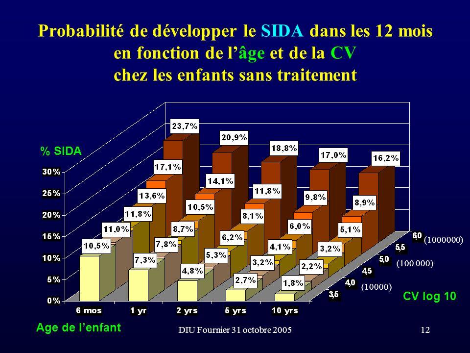 Probabilité de développer le SIDA dans les 12 mois en fonction de l'âge et de la CV chez les enfants sans traitement