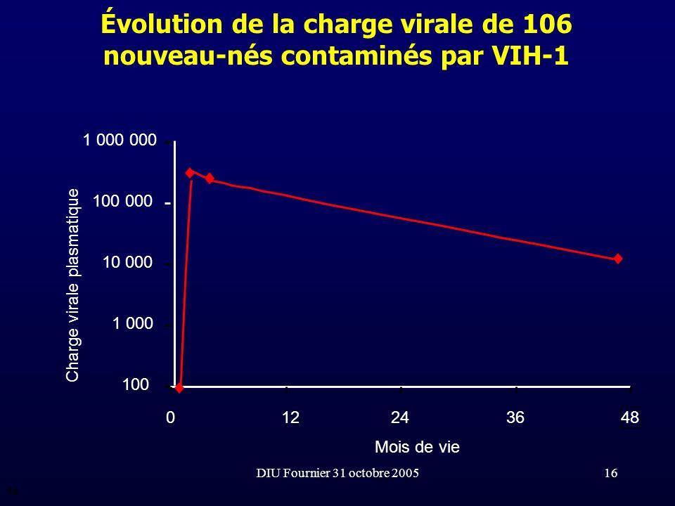 Évolution de la charge virale de 106 nouveau-nés contaminés par VIH-1