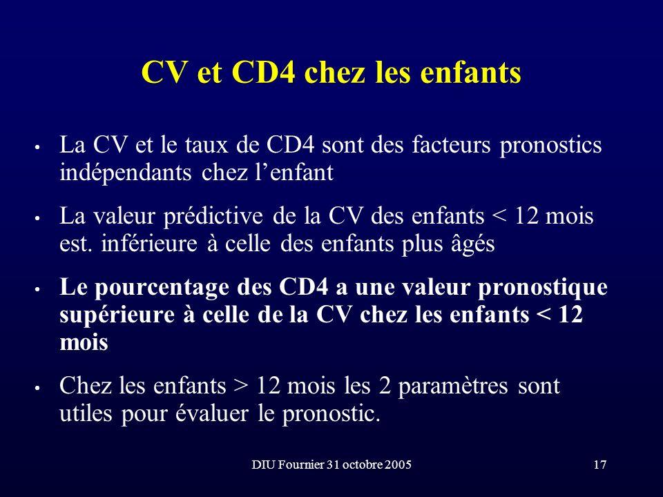 CV et CD4 chez les enfants