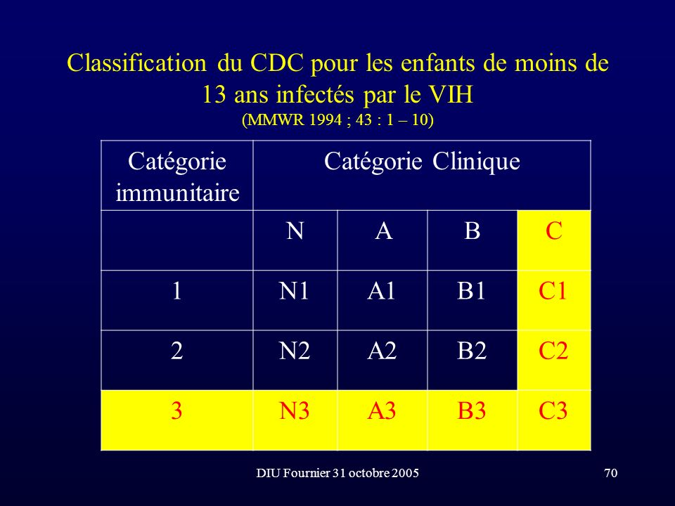 Catégorie immunitaire