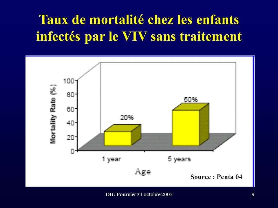 Taux de mortalité chez les enfants infectés par le VIV sans traitement