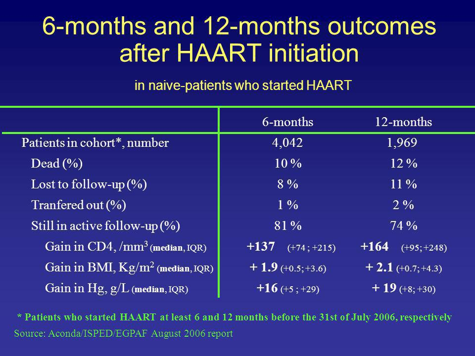 6-months and 12-months outcomes after HAART initiation in naive-patients who started HAART