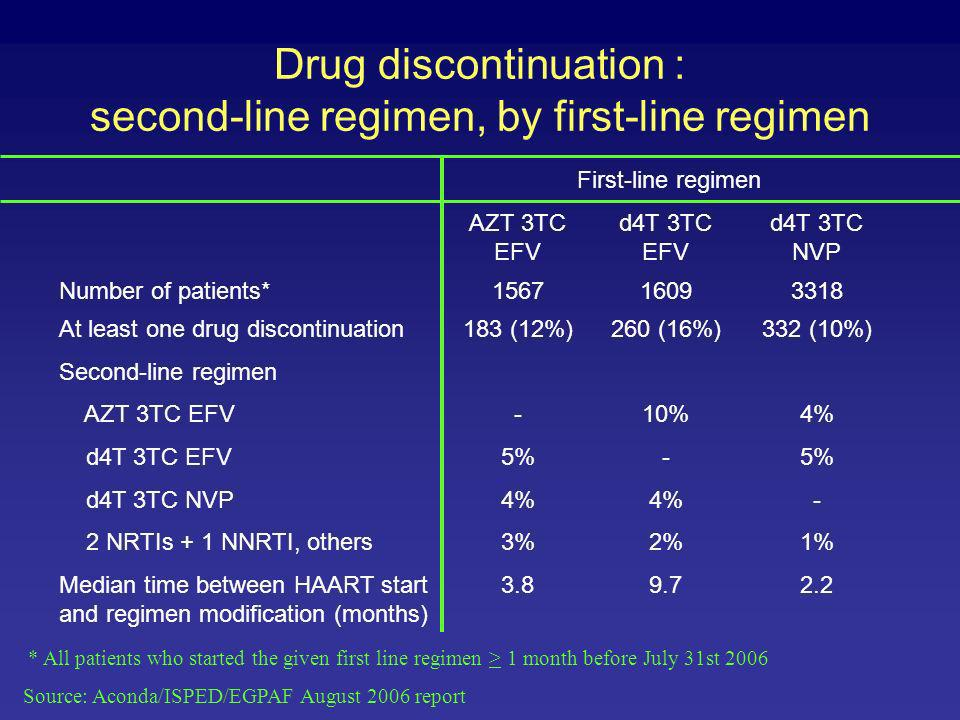 Drug discontinuation : second-line regimen, by first-line regimen