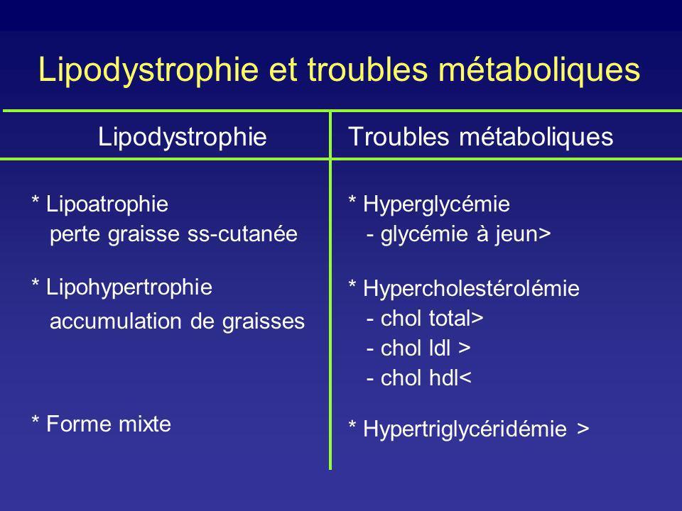 Lipodystrophie et troubles métaboliques