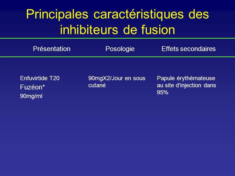 Principales caractéristiques des inhibiteurs de fusion
